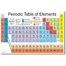 What Does The Element Symbol On The Periodic Table Indicate Amazon Com Periodic Table Of Elements Educational Art Poster