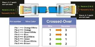 crossover network cable