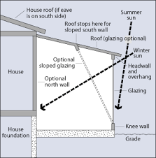 icf house plans solar house and home design