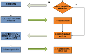android start activity android in the start of activity startactivity flow chart