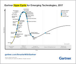 top trends in the gartner hype cycle for emerging technologies