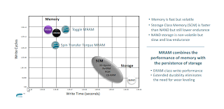 Seeking Dram Everspin Sst Mram Technology Could Gain Traction Everspin