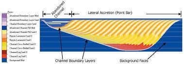 3d modeling of stratigraphic heterogeneity in channelized