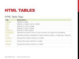 Html Table Title Images Tables Lists Blocks Layout Forms Iframes Ppt Video