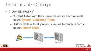 sql 2016 temporal table jss2015 nouveautés sql server 2016 sécurité temporal stretch tabl