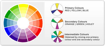 how to choose colors for interior painting paint color ideas