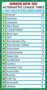 premier league goals table alternative premier league table arsenal are the most english team