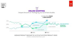 best online deals on black friday best time to shop online deals on thanksgiving u0026 cyber monday