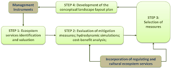 Project Cost Benefit Analysis Template by Environments Free Full Text Combining Ecosystem Services With