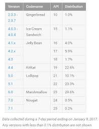 version of for android android les versions les plus populaires en janvier 2017