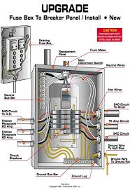 pin by quality home improvement on service panel upgrades pinterest