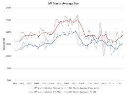 average size of new multifamily units is rising eye on housing