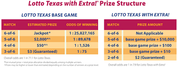 Mega Millions Payout Table How To Play Lotto Texas