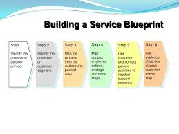 How To Make Blueprints For A House Service Blueprint