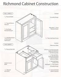 Ready To Finish Cabinets by Buy Richmond Rta Ready To Assemble Bathroom Cabinets Online