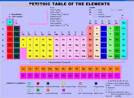 How Many Periods On The Periodic Table Periodic Table Groups And Periods Periodic Tables