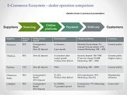 business development strategy plan template retail strategy