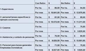 aumento el salario para empleadas domesticas 2016 en uruguay sueldo empleada doméstica zolvers blog