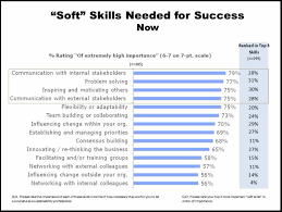 enchanting how to write soft skills in resume 74 on resume