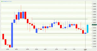 Usd To Idr Technical Analysis Of Asian Currencies Rupiah Usd