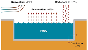 What Is Comfortable Water Temp For Swimming Swimming Pool Energy Efficiency Home Power Magazine