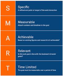 s website setting smart goals for your website the smarter website owner