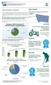 usda national agricultural statistics service montana charts