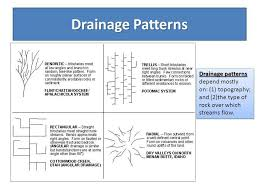 What Is Trellis Drainage Pattern Understand Everything About A River Drainage U0026 Drainage Patterns