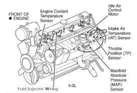 jeep cherokee engine diagram jeep schematics and wiring diagrams