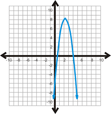 use graphs and technology to solve quadratic equations read