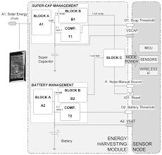 sensors free full text siveh numerical computing simulation
