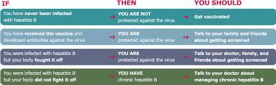 symptoms of hbv light colored stool metro true care medical pc hepatitis b