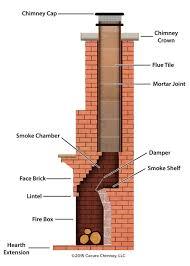 smoke chamber repair coat or cerfractory foam heatshield chimney