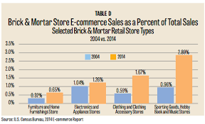 Online Furniture Retailers - monthly issue the rise of e commerce in the furniture industry