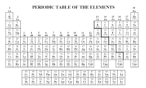 periodic table of elements test periodic table test on periodic table of elements periodic table