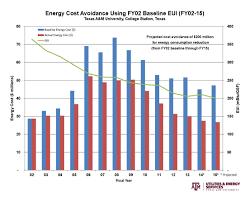 energy action plan 2015 utilities u0026 energy services
