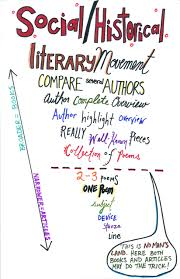 Examples Of Critical Essays Introduction To Research For Literary Criticism English