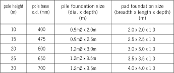 base foundations spunlite poles