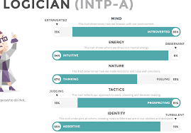 Meme Chose - not of general interest productivity mbti and plus 礑a change