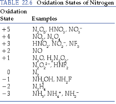 Standard Reduction Potentials Table Chapter 22 Section 7