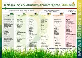 dieta alcalina y alcalinidad entrevistamos al equipo de alkaline care
