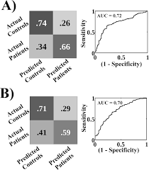 individualized prediction and clinical staging of bipolar
