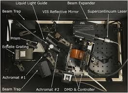liquid light guide osa programmable light source based on an echellogram of a