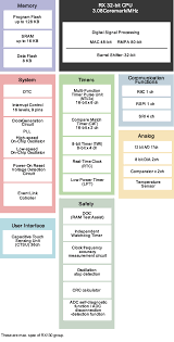 rx130 renesas electronics america