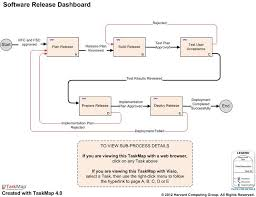how to create software release management templates