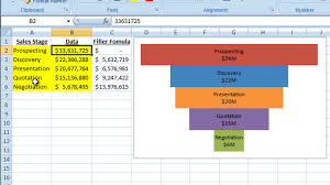 How To Do Excel Spreadsheets Excel Dashboard Templates How To Make A Better Excel Sales