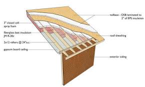 Insulating Vaulted Ceilings by Going Green 5 Ideas To Save Energy U0026 Money Cabin Living