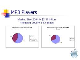 apple computer inc annual profit plan ppt download