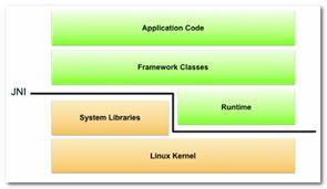 jni tutorial linux detailed jni development android ndk from entry to the master