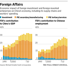 Chinese Study by Study Emphasizes Foreign Investment U0027s Role In Chinese Economy